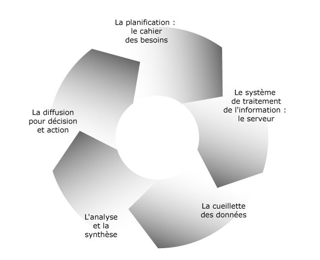 Le cycle de la veille concurrentielle