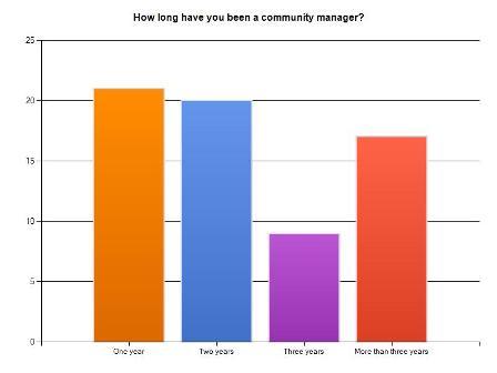Nombre d'années d'exercice du métier de Community Manager
