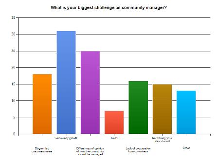 Les challenges des Community Managers