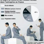 L'utilisation des réseaux sociaux en entreprise