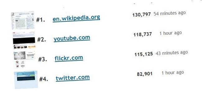 Liste des médias sociaux les plus influents