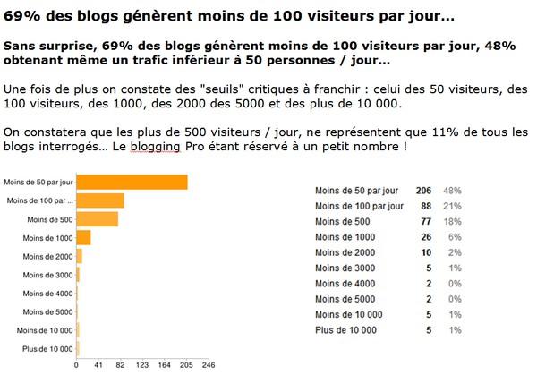 étude sur les blogueurs français