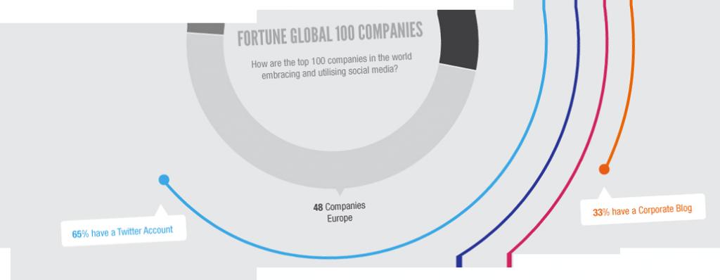 statistiques-reseaux-sociaux-top-10