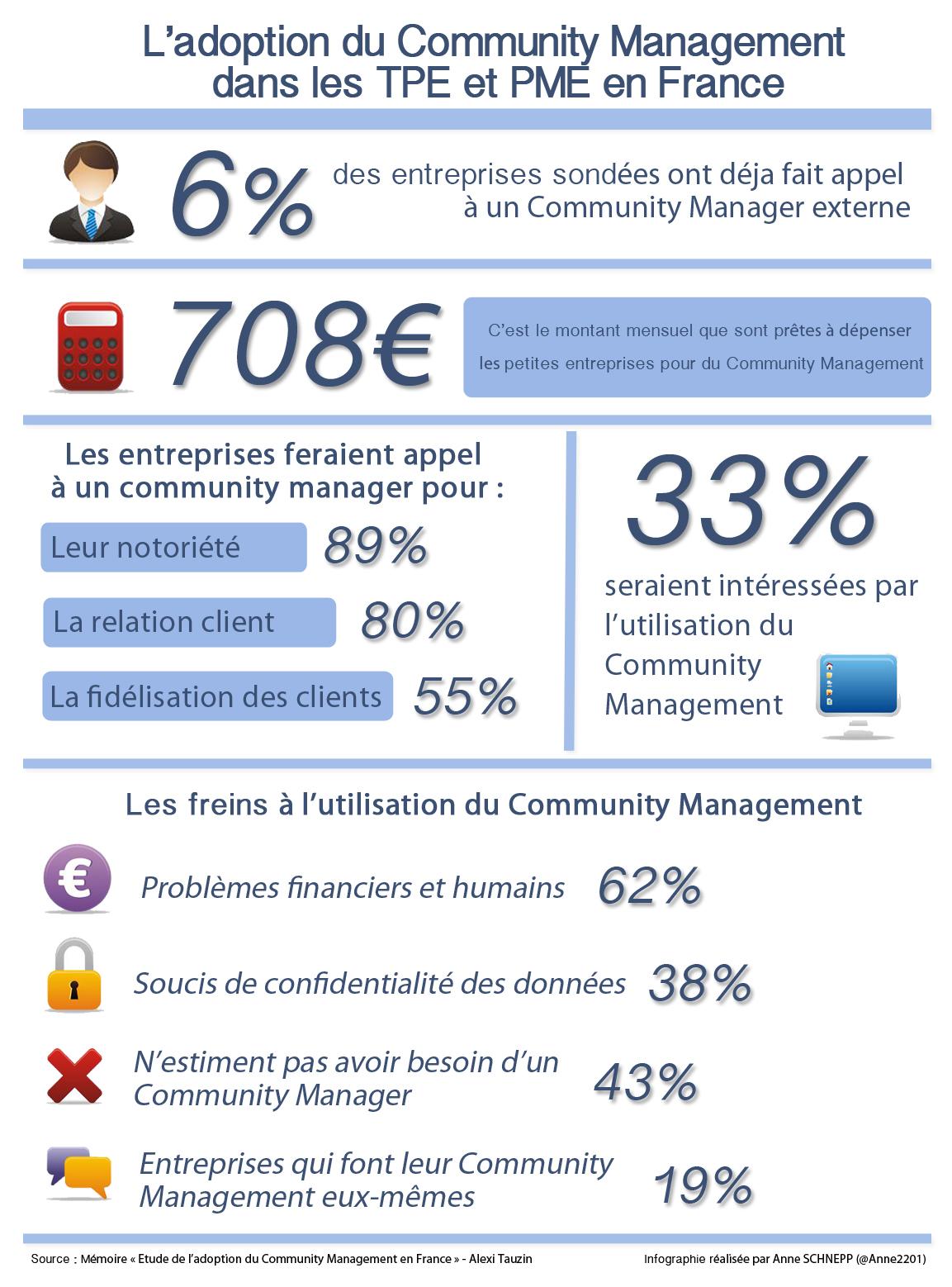 Infographie : Adoption Community Management TPE PME