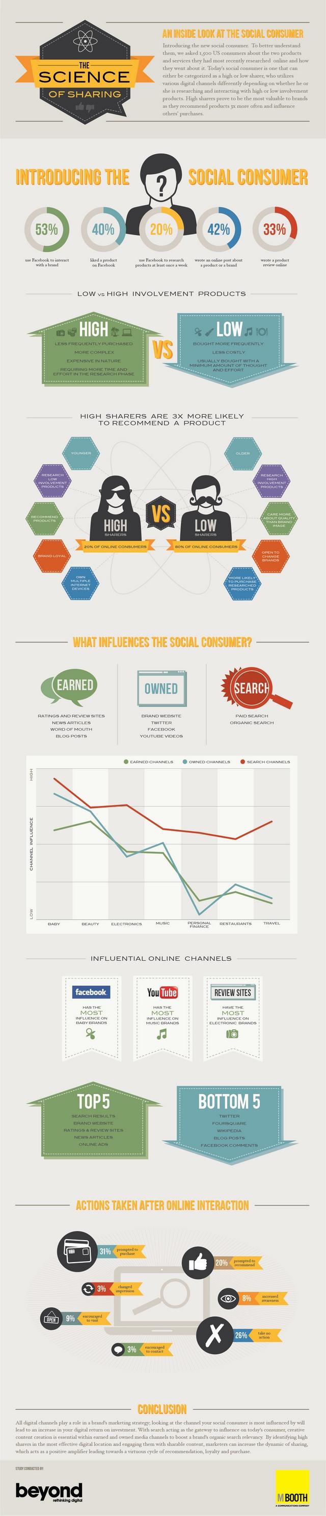 infographie-partage-consommateurs