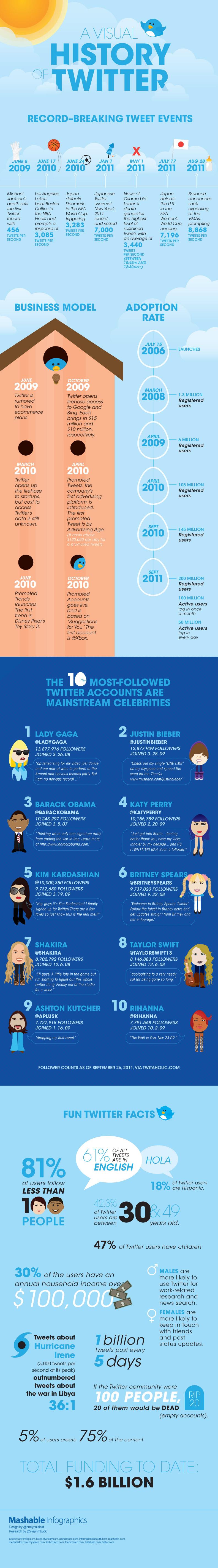 Infographie : Les utilisateurs de Twitter en 2011