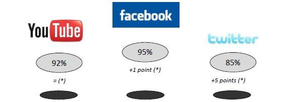 Score de notoriété en France des principaux réseaux sociaux