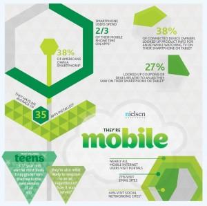 Solomo : mobile