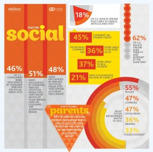 Solomo : social