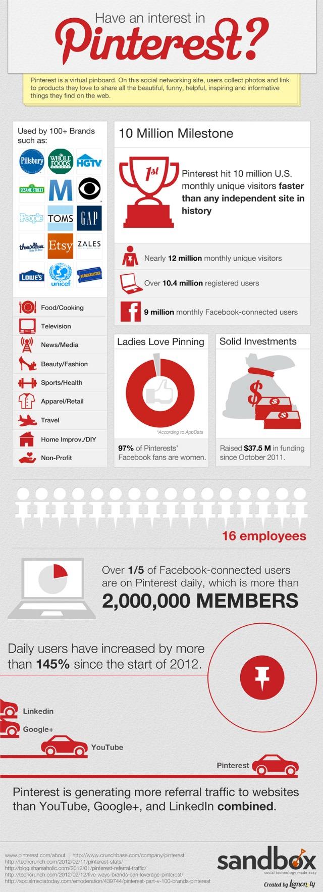 Infographie : De l'intérêt de Pinterest