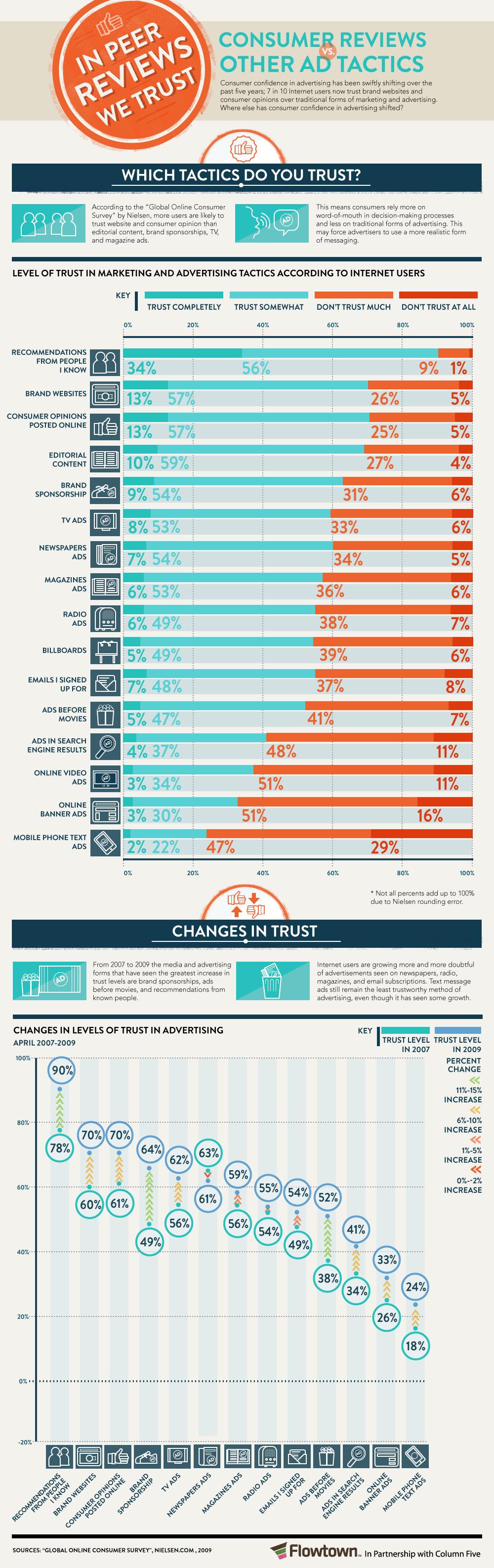 La confiance du consommateur en une infographie