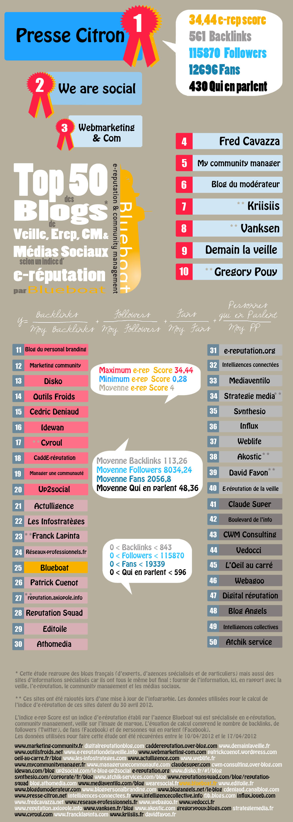 Infographie Top 50 des blogs SMO (MàJ)