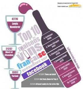 Infographie top maisons de vins france