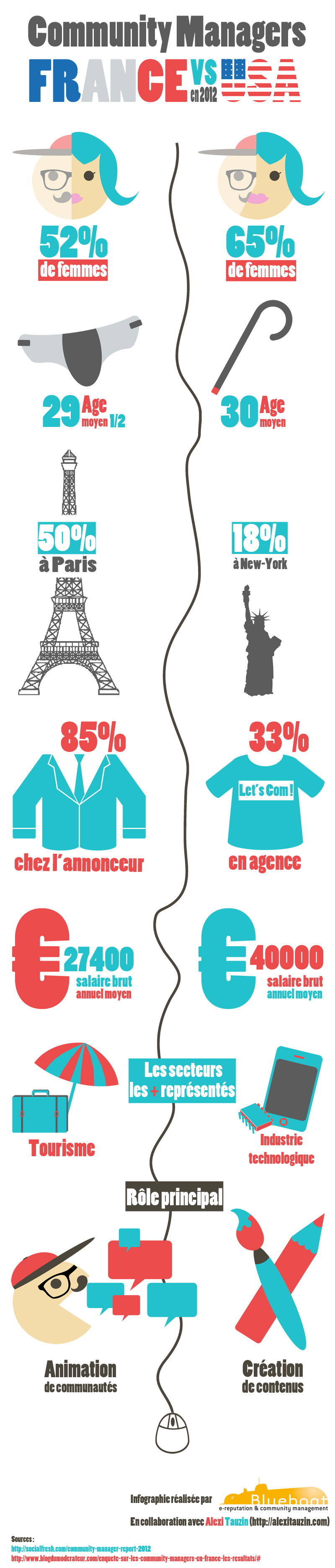 Infographie community managers France VS USA