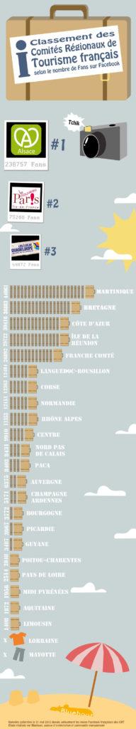 Classement des CRT français selon le nombre de fans sur Facebook