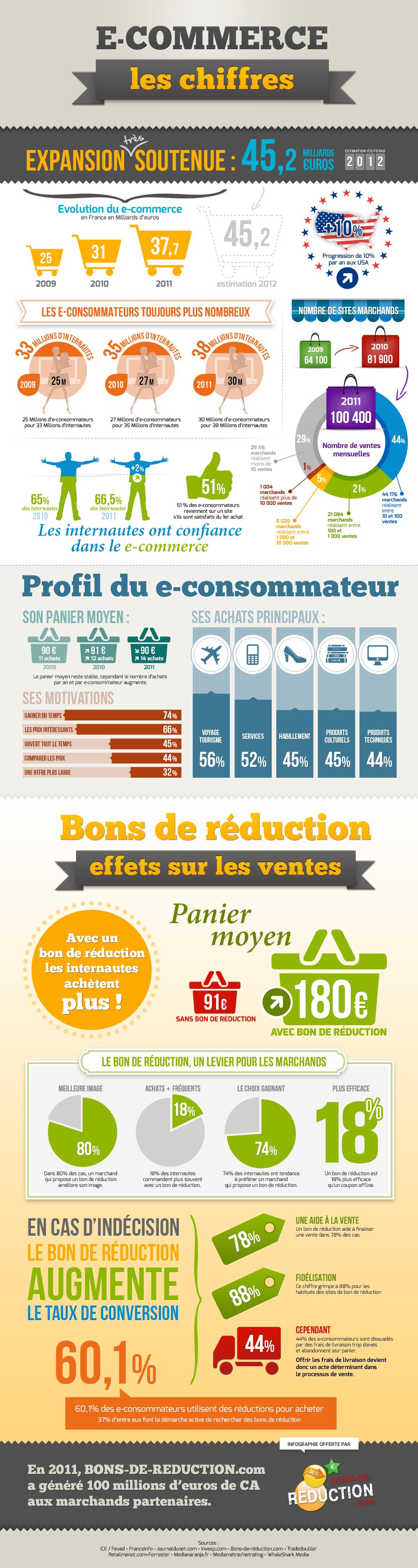 L'infographie sur les chiffres du e-commerce