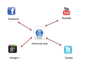 referencement et medias sociaux