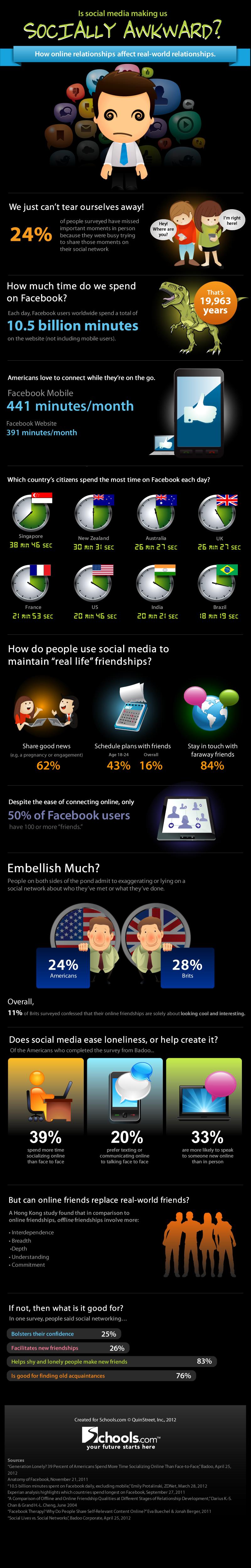 l'impact des réseaux sociaux sur la vie sociale