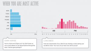 a quelle heure êtes-vous le plus actif sur Facebook ?