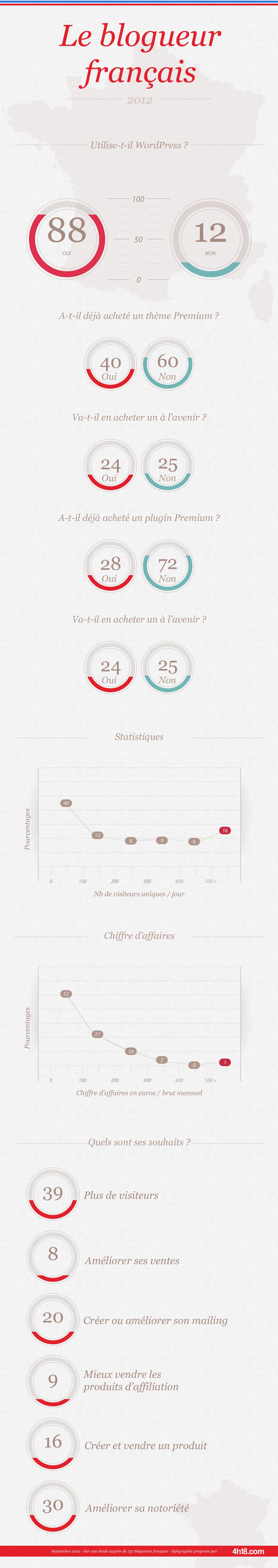 infographie sur la blogosphère française