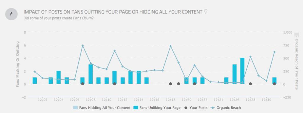 Impact des posts sur les personnes qui quittent la page ou masquent ses actus