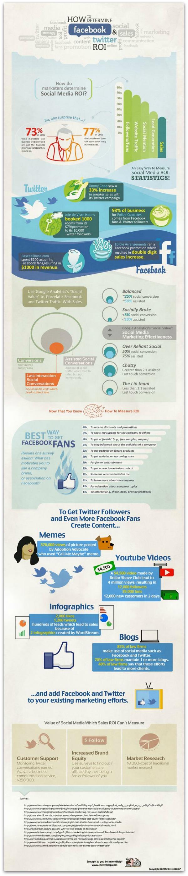 Infographie sur le ROI des réseaux sociaux