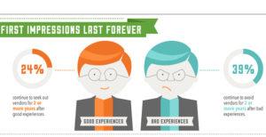 Infographie : de l'importance du service client en ligne