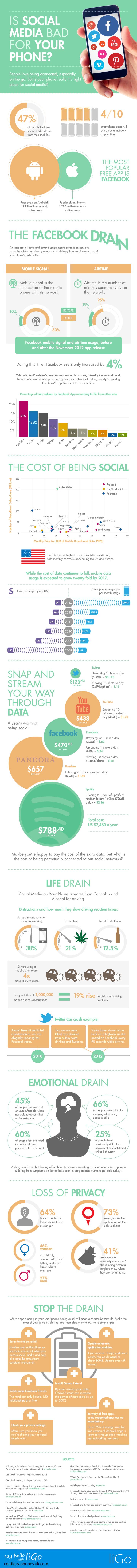 Infographie : êtes-vous accros aux réseaux sociaux sur votre smartphone ?
