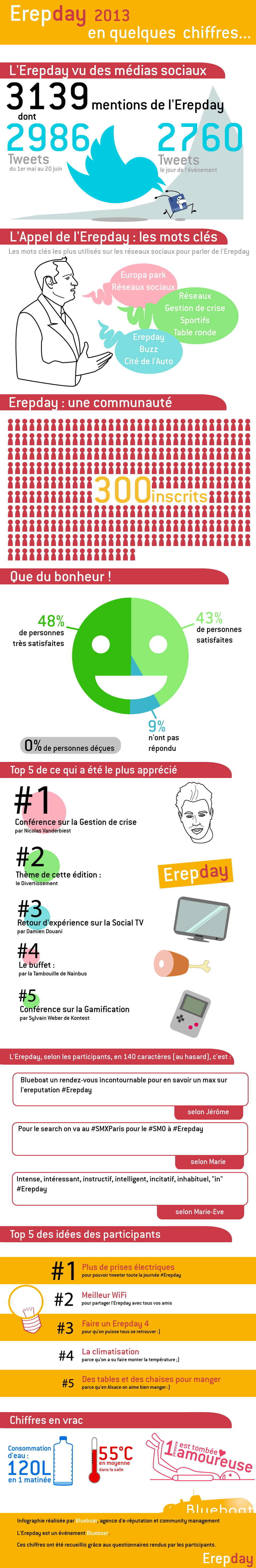 Infographie de l'Erepday 2013