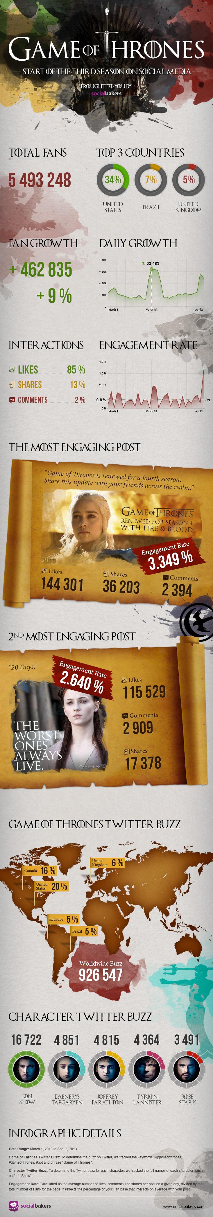 Infographie Game of Thrones Medias Sociaux