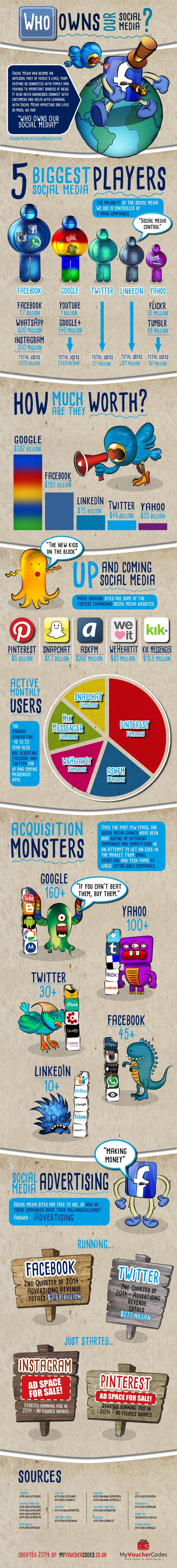 [Infographie] Qui possède les médias sociaux ?