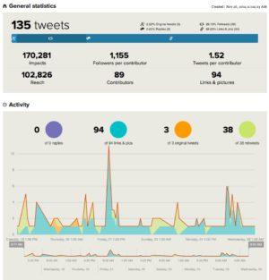 tweetbinder statistiques