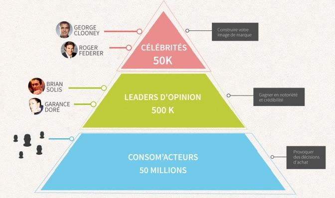 Pyramide des influenceurs