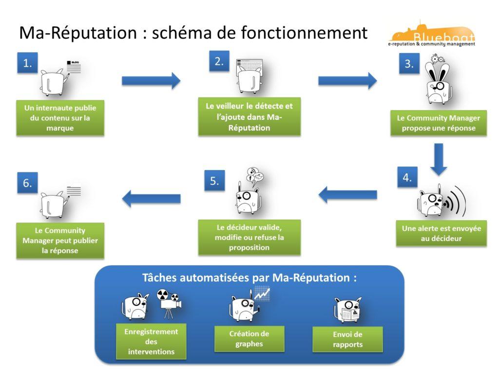 Schema de fonctionnement de l'outil d'e-reputation Ma-Réputation