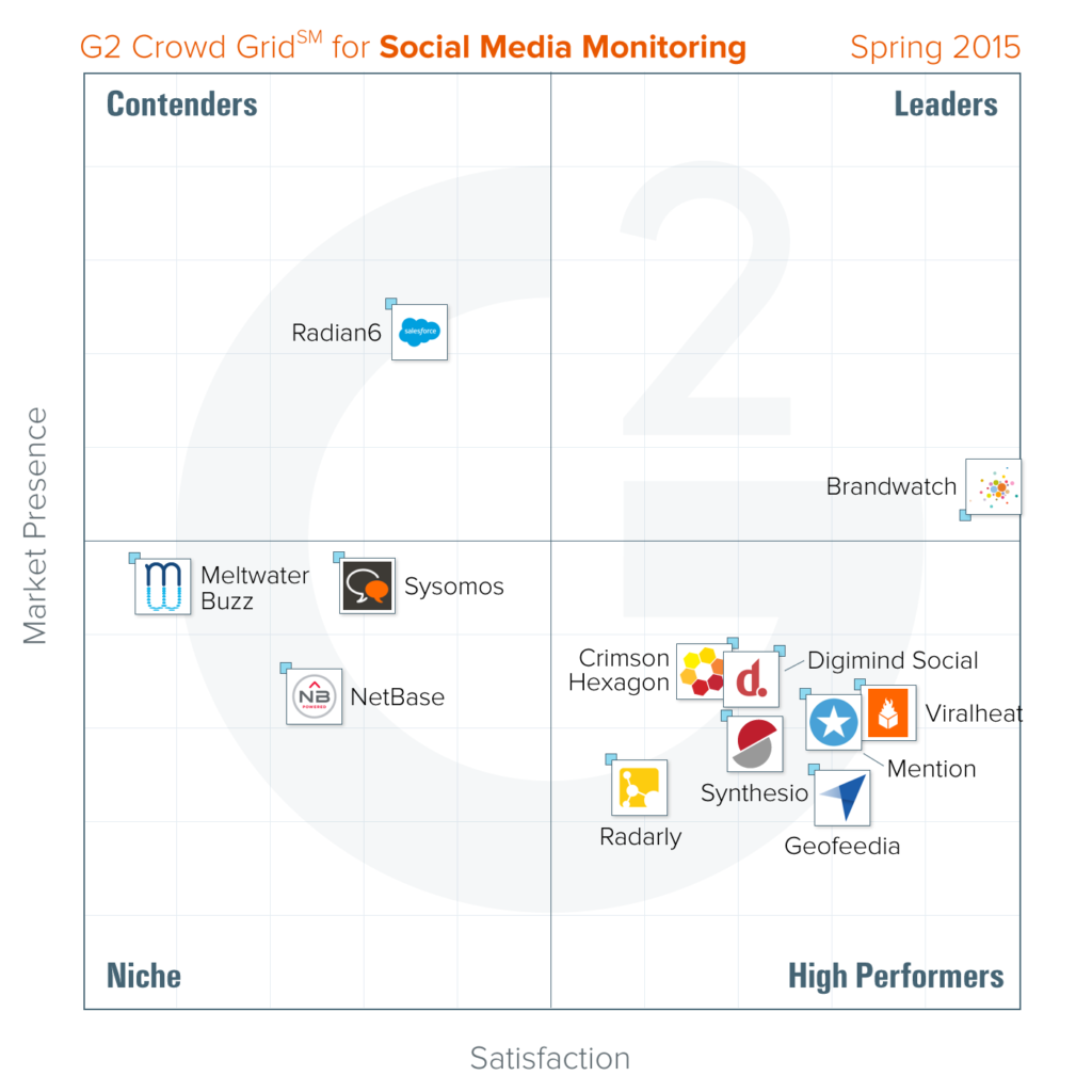 best-social-media-monitoring-spring-2015-g2-crowd