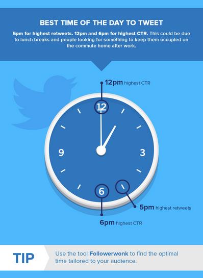Community management - post twitter