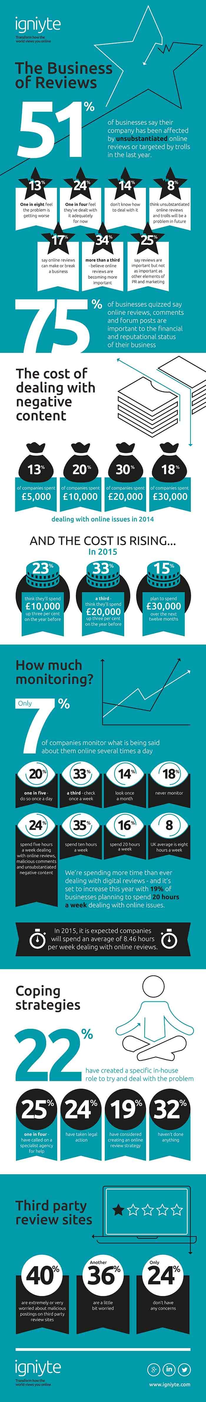 Igniyte Info Graphic - March 2015-V2 copy