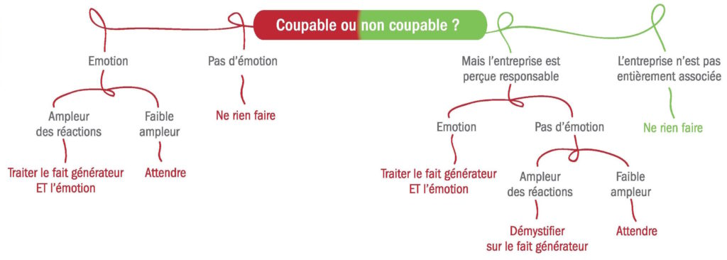 coupable-noncoupable