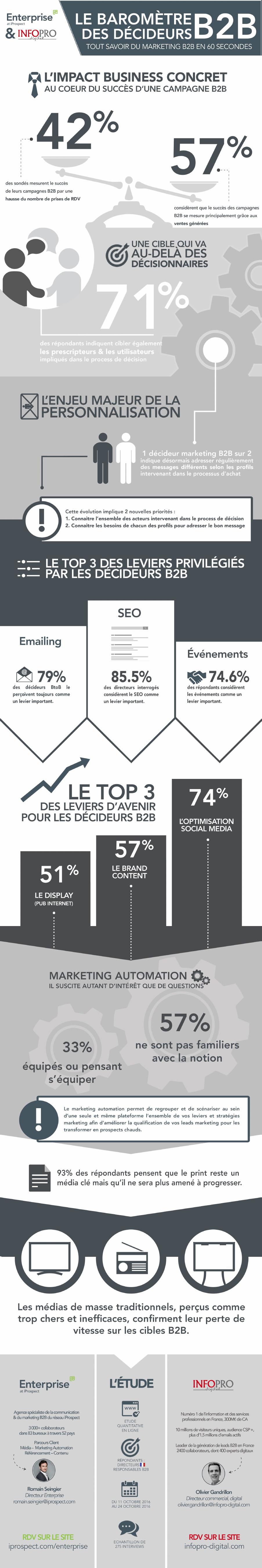 leviers_webmarketing_b2b