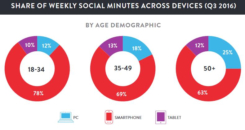 Si l'on prend comme critère le temps passé sur chacun de ces devices, le smartphone est ultra majoritaire.