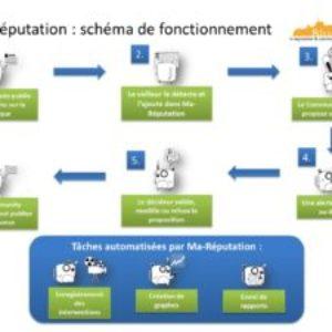 Ma-Réputation, un outil d'e-réputation et de community management par Blueboat !